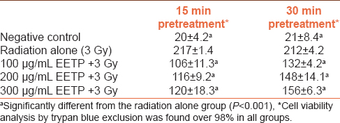 Table 1: Concentration and pretreatment time of EETP-dependent comet scores in irradiated fibroblast cells (<i>n</i>=3)