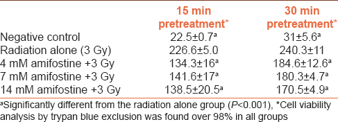 Table 2: Concentration and pretreatment time of amifostine-dependent comet scores in irradiated fibroblast cells (<i>n</i>=3)