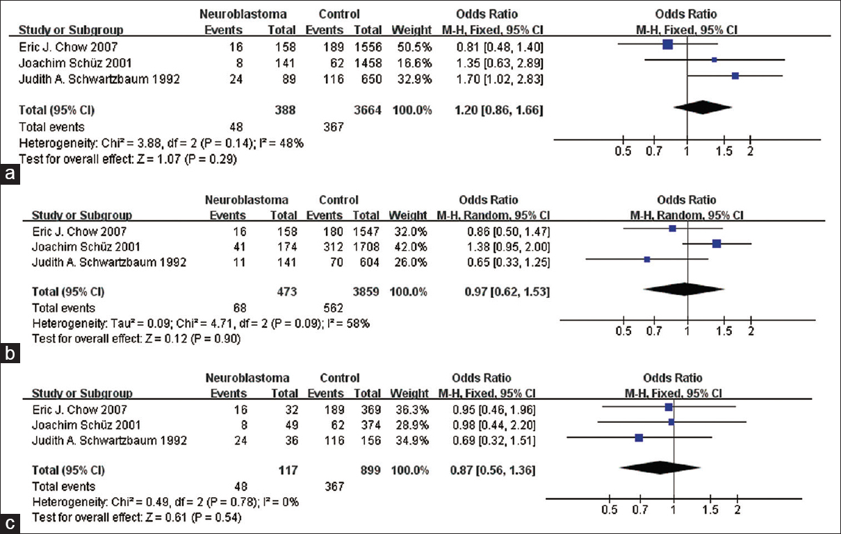 Maternal Smoking During Pregnancy And Risk Of Childhood Blood Lancet Isi 100 28 G Figure 3 Odds Ratio 95 Confidence Interval For The Associations Between Dosage In Relation To Incidence