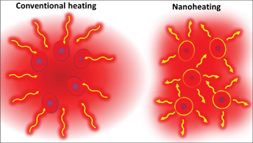 Figure 1: Concept of conventional and nanoheating
