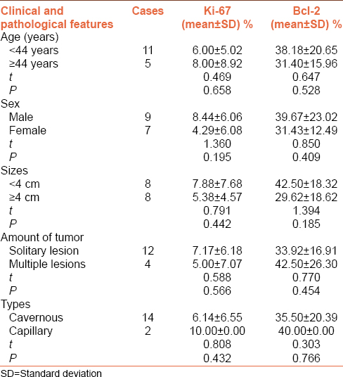Table 1: The expressions of Ki‑67 and Bcl‑2 in hemangioma of spleen