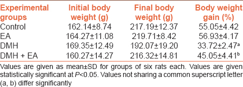 Table 1: Effect of EA on body weights of rats subjected to DMH