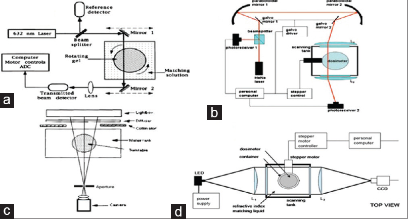 View image figure 5 schematic diagram of the different types of optical computed tomography scanners a ccuart Gallery