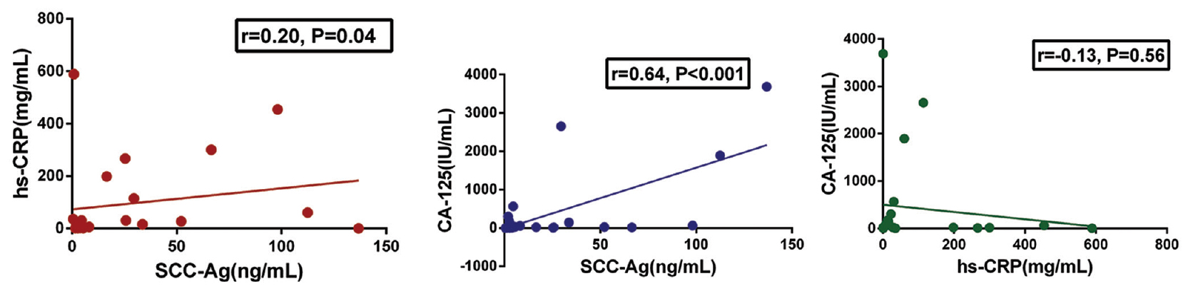 Serum Expression Level Of Squamous Cell Carcinoma Antigen Highly Sensitive C Reactive Protein And Ca 125 As Potential Biomarkers For Recurrence Of Cervical Cancer Guo S Yang B Liu H Li Y Li S