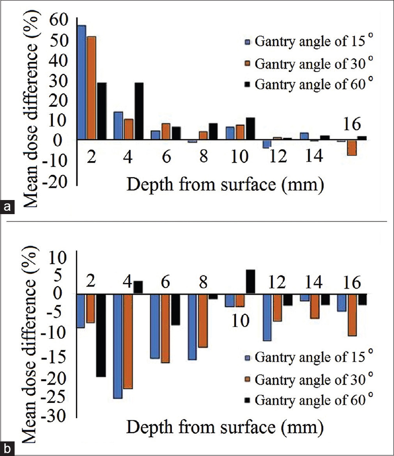 Figure 4: Mean dose differences (%) between the measured doses by thermoluminescent dosimeter-100 and the calculated doses by TiGRT (a) and prowess with fast photon effective algorithm (b) treatment planning systems for various gantry angles