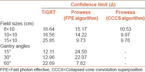 Table 3: Confidence limit values for different field sizes and various gantry angles by Prowess Panther and TiGRT treatment planning systems