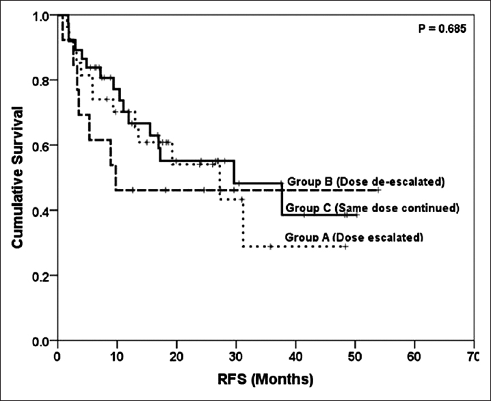 Figure 2: Impact of CsA-1 on relapse-free survival (RFS)