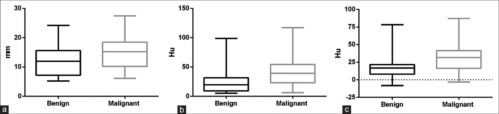 Figure 2: Box plot of ground-glass opacity-related computed tomography parameters in benign and malignant groups (a) diameter comparison; (b) maximum computed tomography value comparison; (c) mean computed tomography value comparison