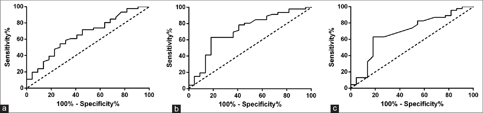 Figure 3: The receiver operating characteristic curve of computed tomography parameters for malignant ground-glass opacity detection (a) ground-glass opacity diameter; (b) ground-glass opacity maximum computed tomography value; (c) ground-glass opacity mean computed tomography value