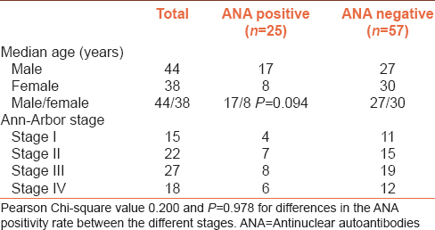 Clinical significance of elevated antinuclear antibodies in
