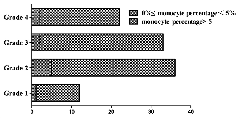 The change in peripheral blood monocyte count: A predictor