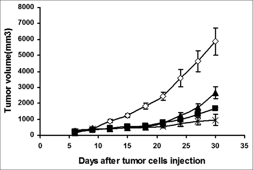 Figure 4: Inhibition of tumor growth. Tumor-bearing mice were injected subcutaneously with normal saline (◊), 3 mg/kg norcantharidin (Δ), 5 mg/kg diamminedichloroplatinum (◼), 1.5 mg/kg norcantharidin plus 2.5 mg/kg diamminedichloroplatinum (×), respectively. There was a significant difference in tumor volumes between combination therapy group and other groups (<i>P</i> < 0.05) (<i>n</i> = 10)