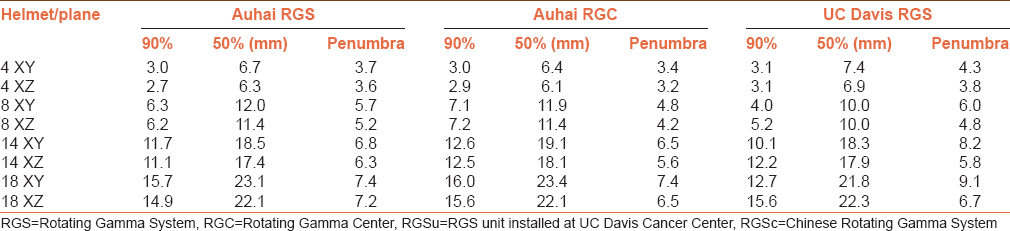 Table 7: The first column indicates the collimator size and the plane of the film. The units of the data are all in millimeters. The large second and third columns are the results of Goetsch's Auhai RGSc data and Kubo and Araki's Auhai RGSc data, respectively. The last large column shows the results of our RGSu data