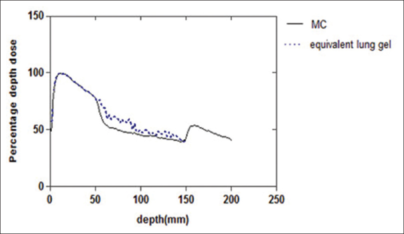 Figure 7: Comparison percentage depth dose between lung-equivalent gel and Monte Carlo simulation for 1 cm × 1 cm small field