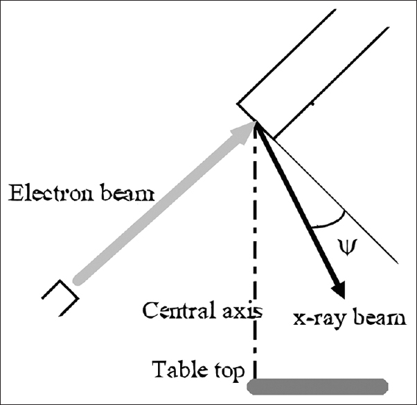 Figure 2: Placement geometry of anode to electron beam