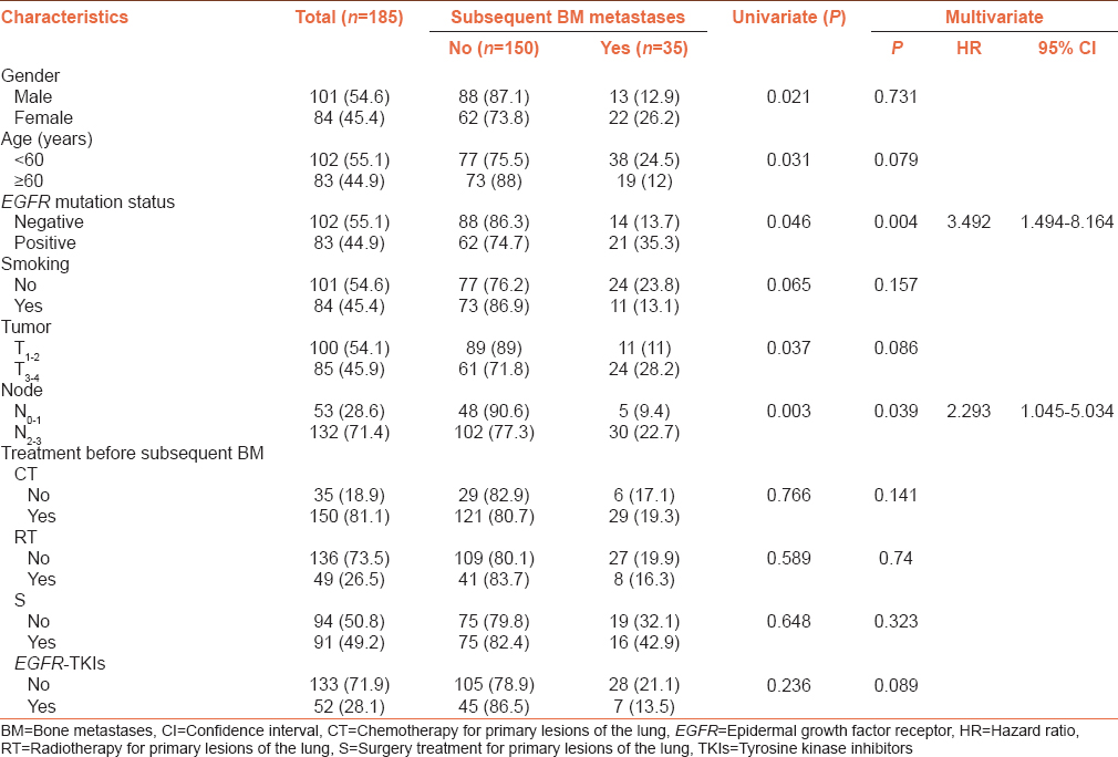 Table 3: Univariate and multivariate analyses of risk factors of the subsequent bone metastases (<i>n</i>=185)