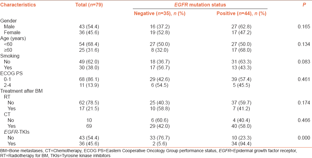 Table 5: Characteristics of patients with finial bone metastases (<i>n</i>=79) stratified by epidermal growth factor receptor mutation status