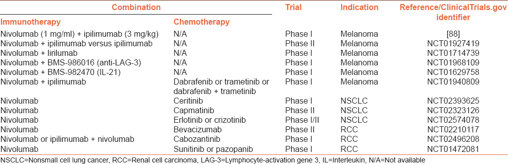 Checkpoint immunotherapy by nivolumab for treatment of