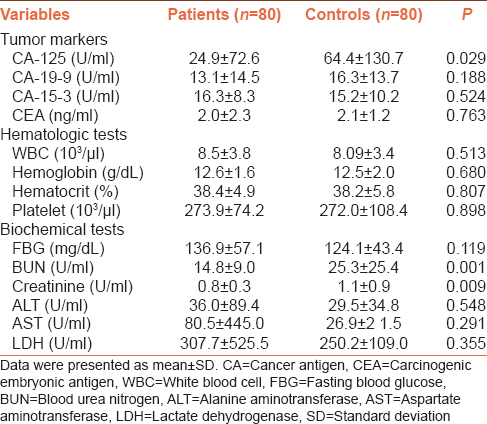 Table 2: Laboratory findings of patient and control groups