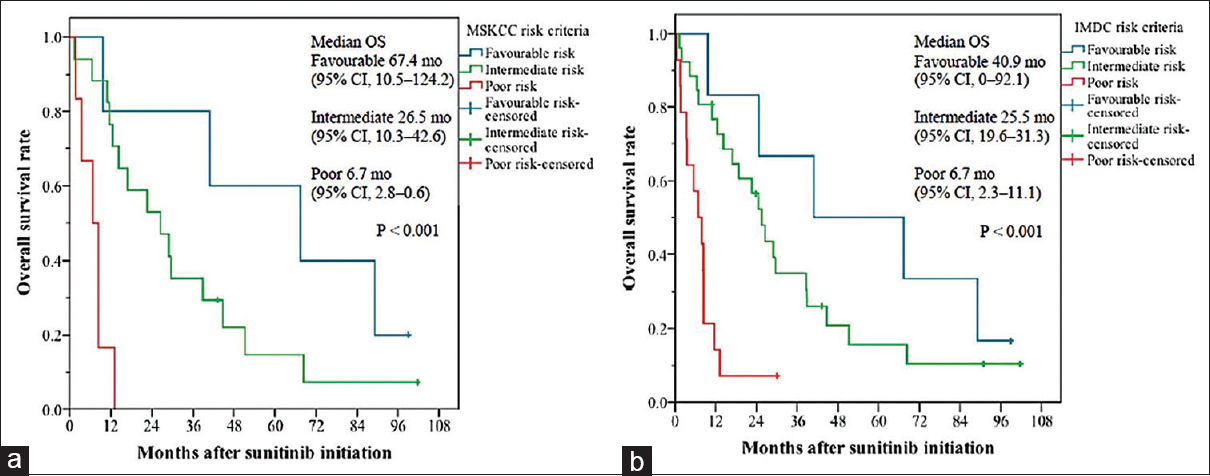 Figure 2: Kaplan–Meier estimates of overall survival based on (a) Memorial Sloan Kettering Cancer Center Risk criteria and (b) International Metastatic Renal Cell Carcinoma Database Consortium risk criteria. OS = Overall survival, CI = Confidence interval, MSKCC = Memorial Sloan Kettering Cancer Center, IMDC = International Metastatic RCC Database Consortium