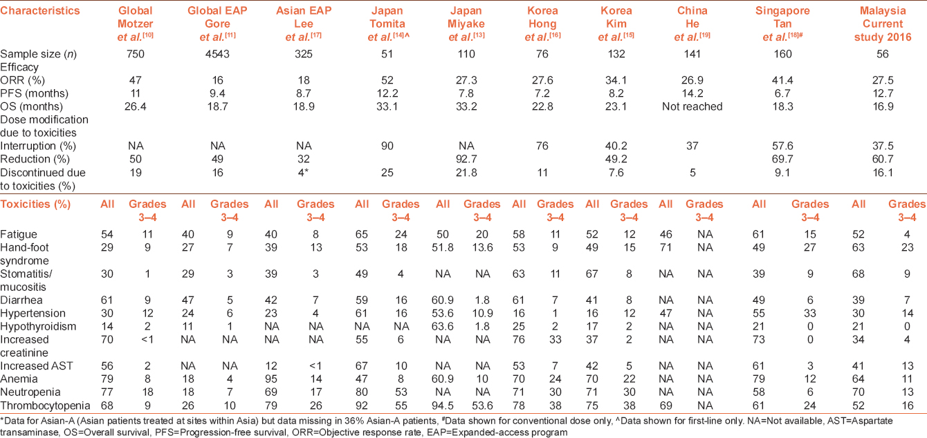 Table 5: Overview of global and Asian sunitinib studies