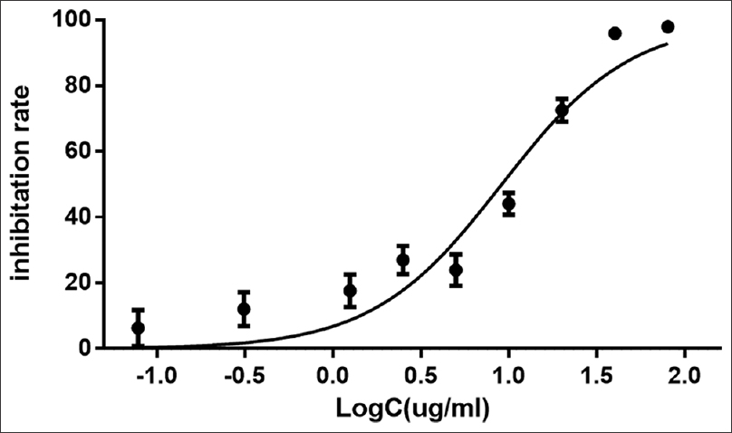 Figure 1: Inhibitory rate of different concentrations of gemcitabine on PANC-1 cells