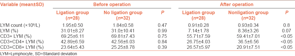 Table 2: Comparison of lymphocyte count, lymphocyte percentage in white blood cell and CD3+, CD3+CD4+, CD3+CD8+ lymphocyte percentage in total lymphocyte between two groups