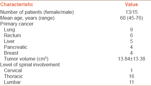 Table 1: Patients' baseline characteristics