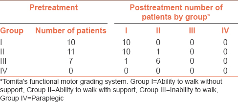 Table 3: Walking capacity before and after treatment