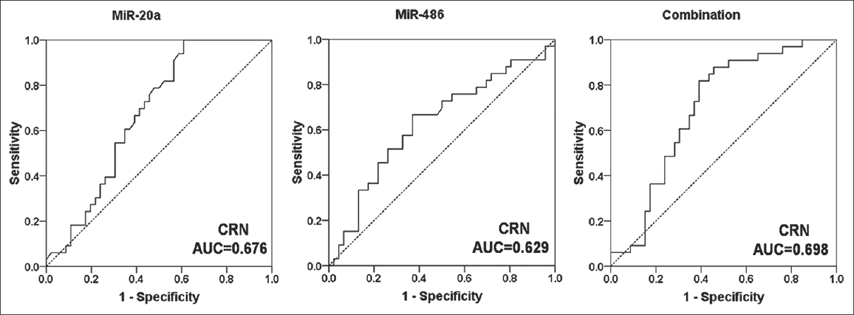 Figure 3: Receiver operating characteristic curves for miR-20a, miR-486, and combination in discriminating colorectal neoplasia patients from healthy controls