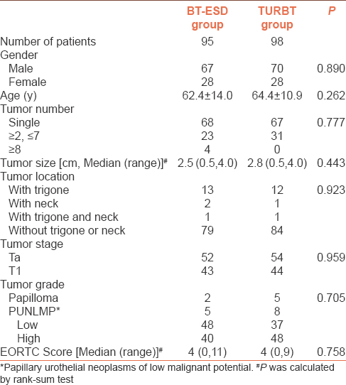 Table 1: Comparison of patient characteristics and tumor histopathological information between two groups