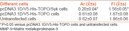 Table 1: Expression of matrix metalloproteinase-9 mRNA and protein in different cells
