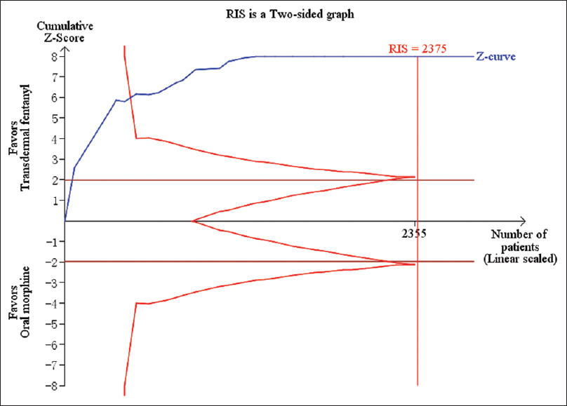 Figure 4b: Trial sequential analysis on secondary outcomes: Trial sequential analysis on nausea and vomiting, involving 31 randomized controlled trials illustrated that the cumulative Z-curve crossed the monitoring boundary. The required information size was calculated to 2375