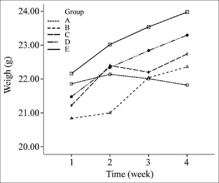 Figure 1: The changes in the body weight of nude mice in different groups