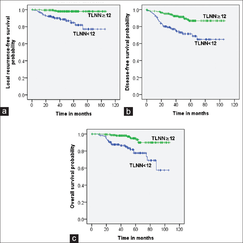 The Total Number Of Lymph Nodes Harvested From Pathological T3n0 Rectal Cancer Patients Prognostic Significance And Potential Indication For Postoperative Radiotherapy Xiao Ww Zhang Ln You Ky Huang R Yu X Chang
