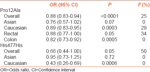 Table 2: Results of this meta-analysis