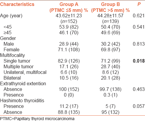 Table 1: Clinicopathological features of the studied patients