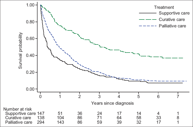 Figure 1: Kaplan–Meier survival curves for nonsmall cell lung cancer cases by treatment type. This figure presented the survival distribution function by type of cancer treatment at diagnosis. Patients received curative care had higher survival than other patients
