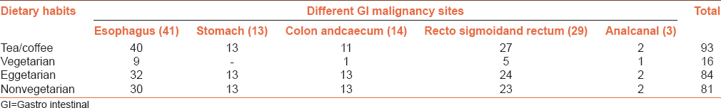 Table 2: Dietary habits of gastro intestinal malignancy (study) patients
