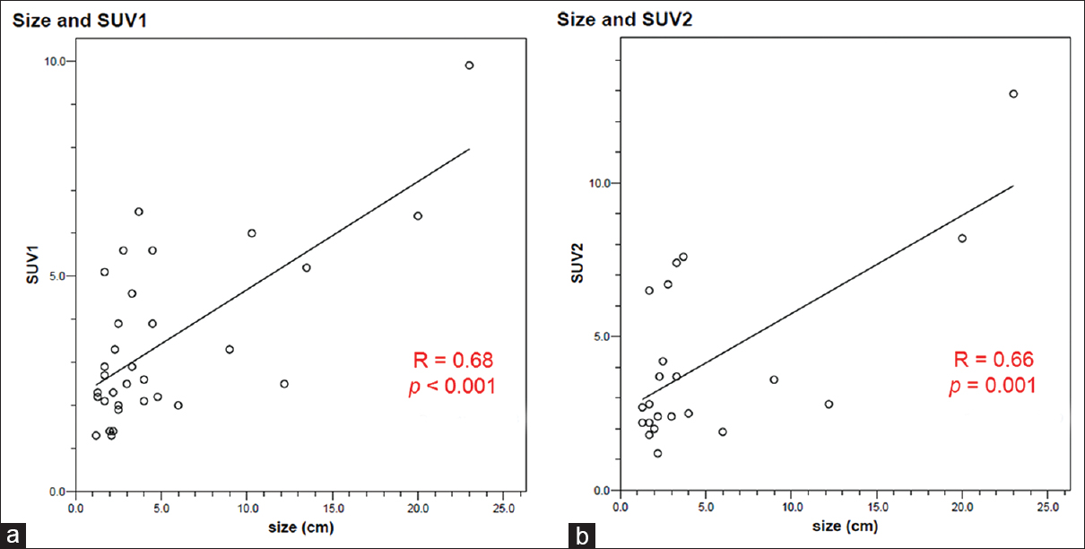 Figure 3: Correlation between tumor size and the metabolic parameters for gastrointestinal stromal tumors. Both (a) standardized uptake value 1 and (b) standardized uptake value 2 correlated significantly with tumor size