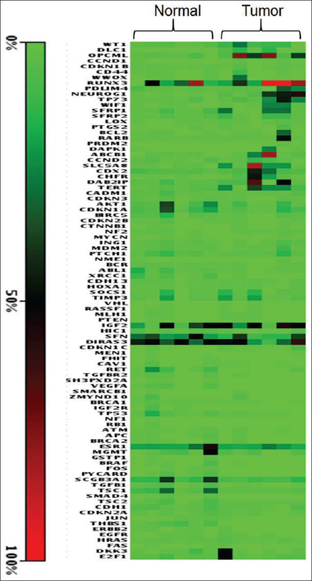 Figure 1: Hierarchical clustering with a Pearson correlation used for similarity measurement of differential methylation data of 94 tumor suppressor genes. Genes with similar methylation levels are grouped together (clusters). Green, Black, and Red color represent 0%, 50%, and 100% methylation of promoters of genes