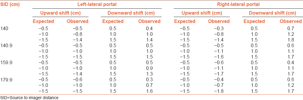 Table 3: Expected and observed vertical shifts obtained for retractable-arm in the lateral-portal images at different source to imager distance