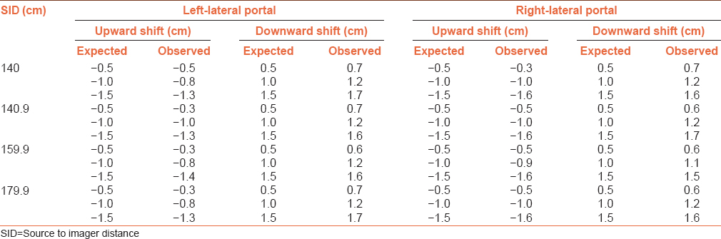 Table 6: Expected and observed vertical shifts obtained for exact-arm in the lateral-portal images at different source to imager distance