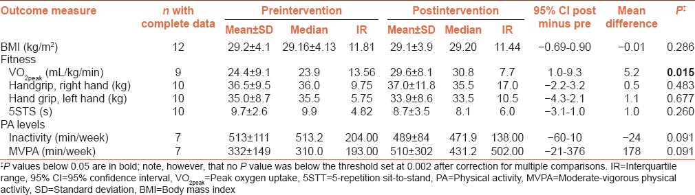Table 3: Antropometry, fitness, and physical activity before and after the exercise education intervention