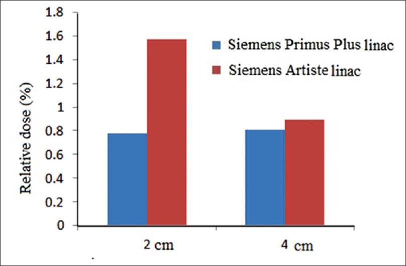 Figure 7: Comparison of radiation leakage for Siemens Primus Plus and Siemens Artiste linear accelerators at distances of 2 and 4 cm from the field's edge for 25 cm × 25 cm applicator and 12 MeV electron beam
