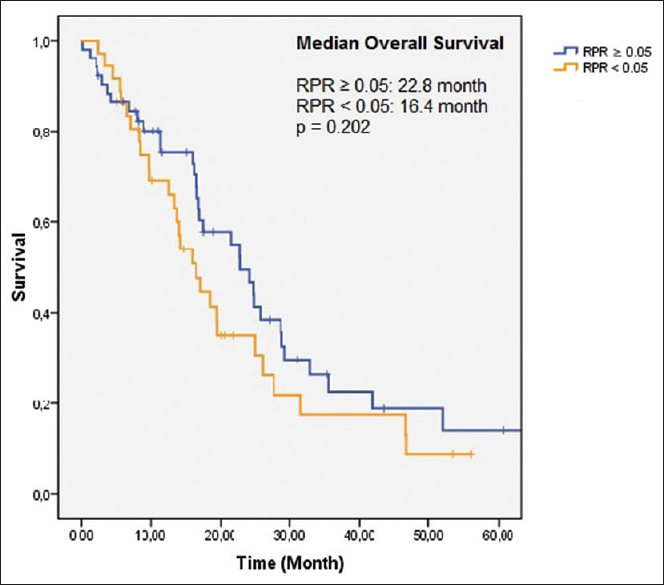Figure 5: Overall survival for red cell distribution width-to-platelet ratio ≥0.05 and <0.05 in advanced colorectal cancer (median overall survival; red cell distribution width-to-platelet ratio ≥0.05: 22.8 months vs. red cell distribution width-to-platelet ratio <0.05: 16.4 months; <i>P</i> = 0.202)