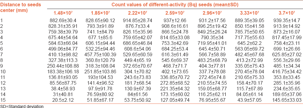 Table 2: The count values of point 1-15 mm from the seeds center
