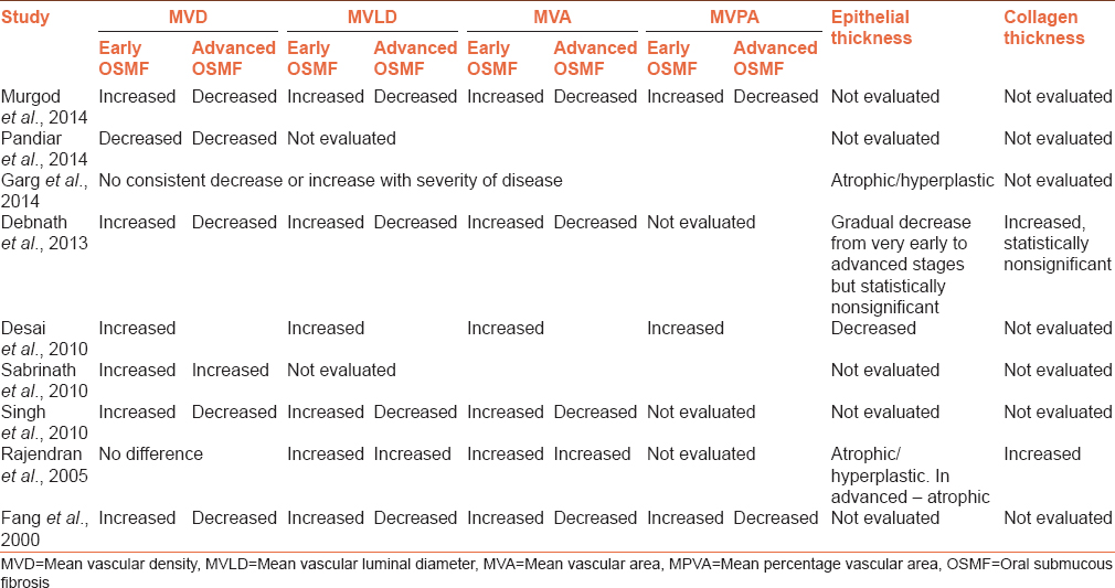Table 1: Comparative analysis of varied degree of vascularity, epithelial, and collagen thickness in OSMF