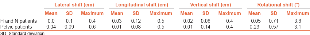 Table 2: Measured shift (mean value of shift, maximum shift, and standard deviation) in four directions averaged over 20 patients of both sites