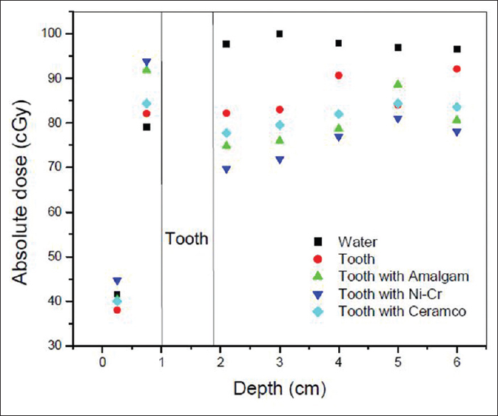 Figure 3: Absolute dose (cGy) versus depth (cm) in water phantom obtained for samples of tooth, tooth with Amalgam, tooth with Ni-Cr alloy and tooth with Ceramco. Absolute dose of 100 cGy (100 MU) was prescribed at 3.0 cm depth